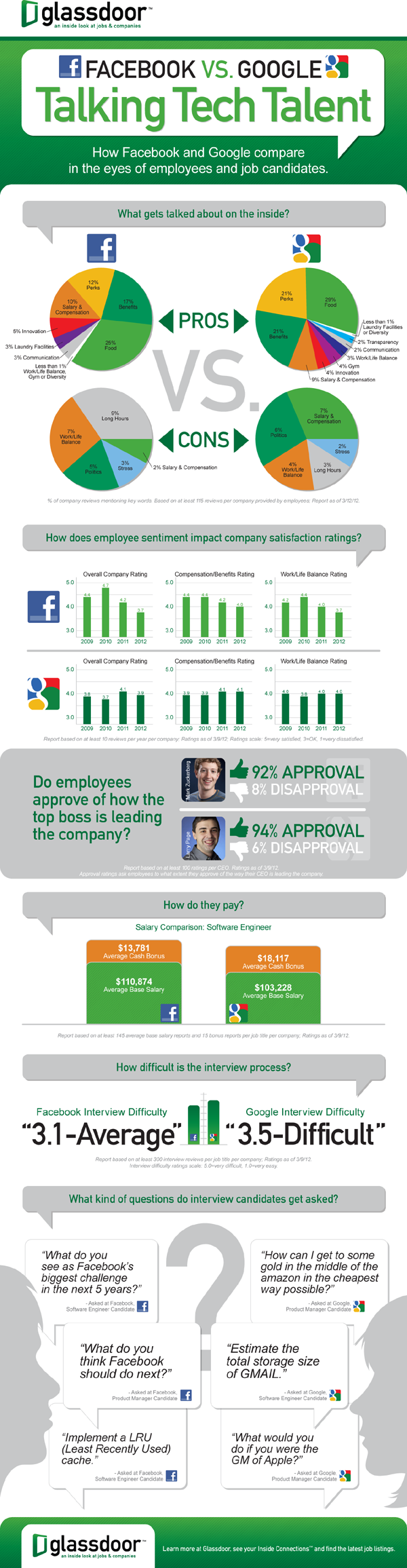 Facebook vs Google Infográfico