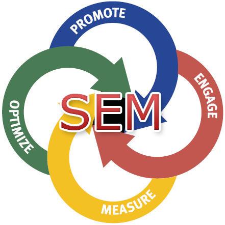 Serviços SEM - SeoHoje